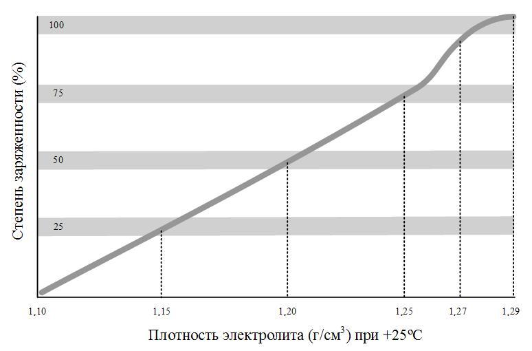 Взаимосвязь плотности электролита АКБ (при 25ºС) и степени ее заряженности